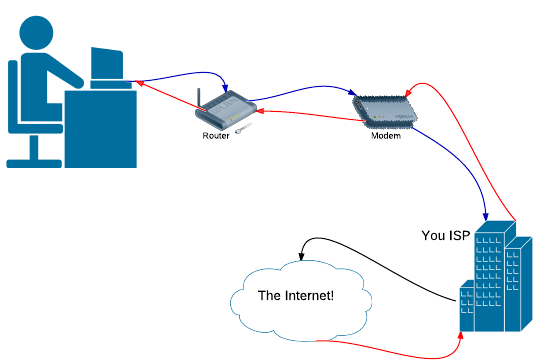 Troubleshooting your internet connection for Internet be and you